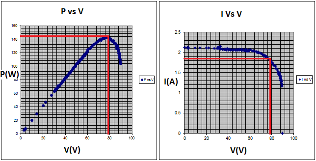 Power vs terminal voltage and current vs. terminal voltage
