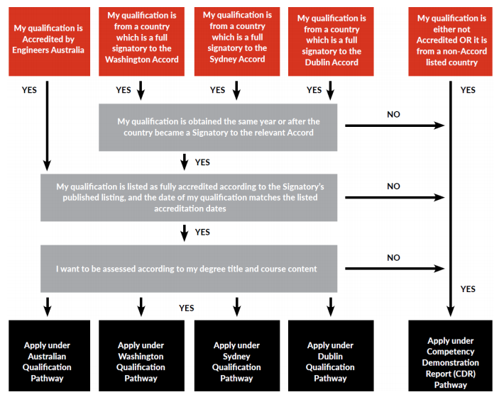 Assessment Pathway