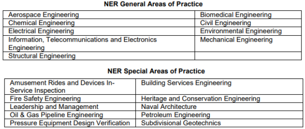 NER Areas of Practice